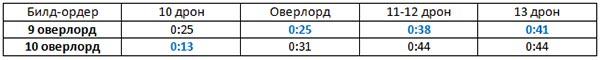 Сравнение 9 и 10 оверлордов