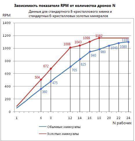 Зависимость RPM от количества дронов