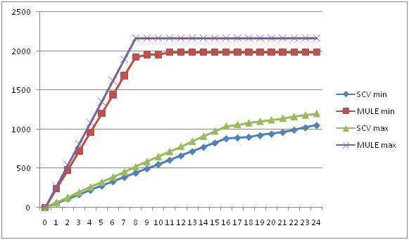 Минимальный и максимальный RPM для количества рабочих