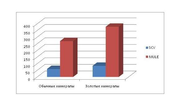 Разница добычи минералов КСМ и МУЛ