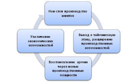 Цикл реализации стратегии через макроменеджмент