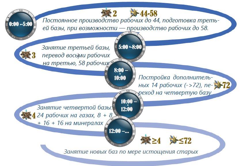 Иллюстрация №5: Примерная схема стандартного экономического развития в SC2: LotV