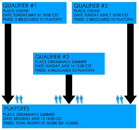 DreamHack — Схема проведения